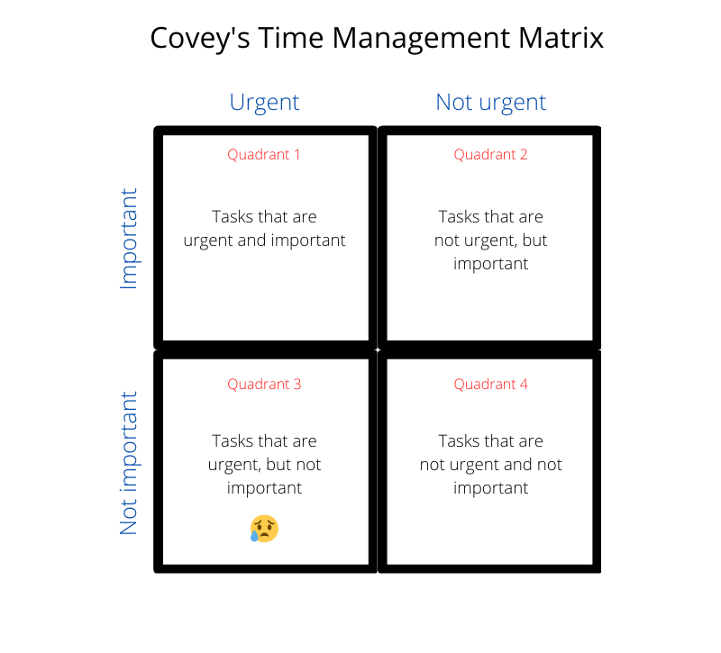 Stephen R. Covey's Time Management Matrix - The 7 Habits of Highly Effective People